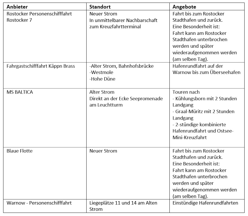 Anbieter für Hafenrundfahrten in Warnemünde. Grafik: CruiseStart